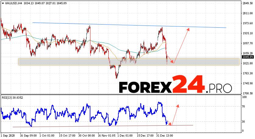 XAU/USD Forecast and GOLD analysis January 12, 2021