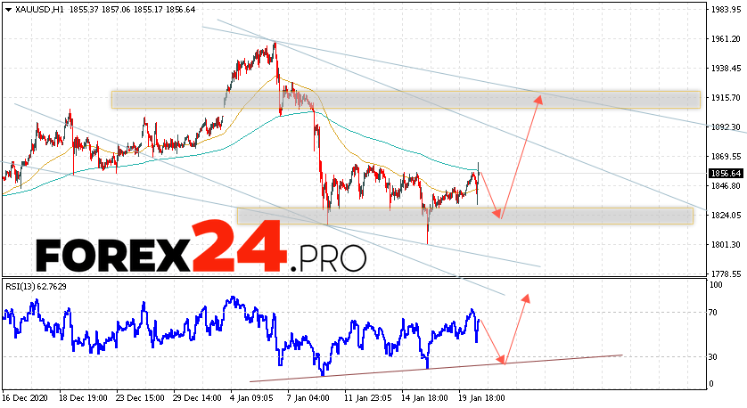 XAU/USD Forecast and GOLD analysis January 21, 2021