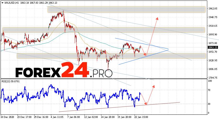 XAU/USD Forecast and GOLD analysis January 26, 2021