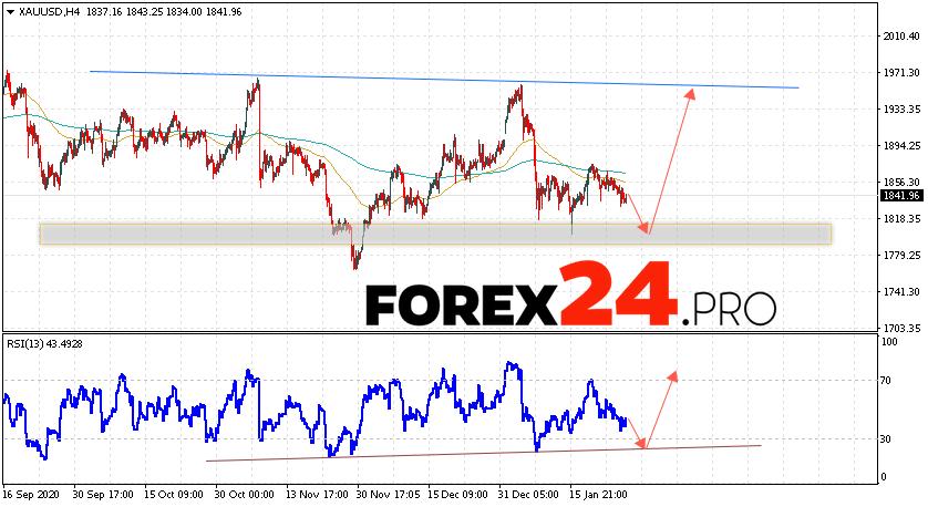 XAU/USD Forecast and GOLD analysis January 29, 2021