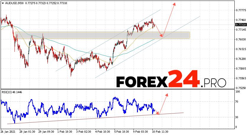AUD/USD Forecast Australian Dollar February 11, 2021