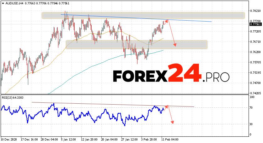 AUD/USD Forecast Australian Dollar February 12, 2021