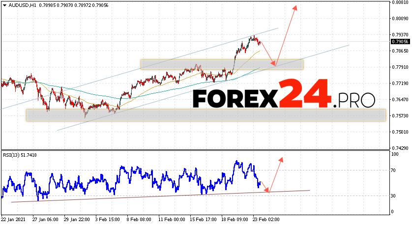 AUD/USD Forecast Australian Dollar February 24, 2021