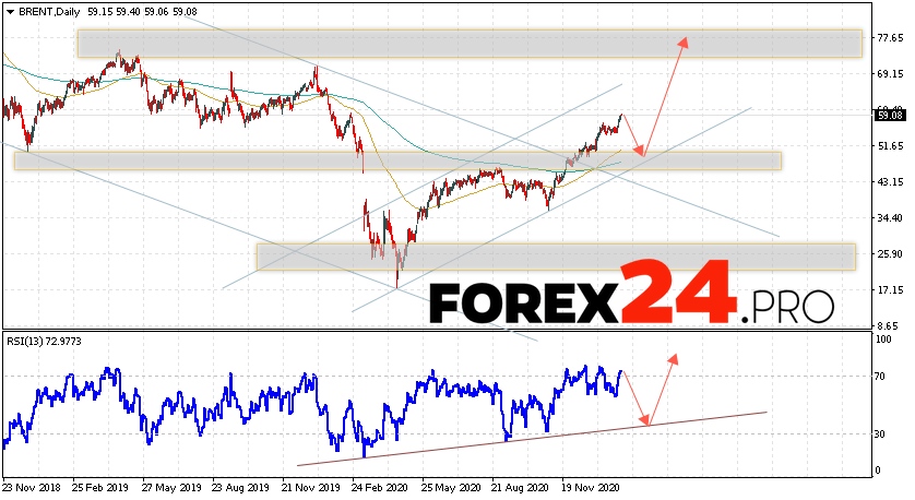 BRENT crude oil Forecast and Analysis February 8 — 12, 2021