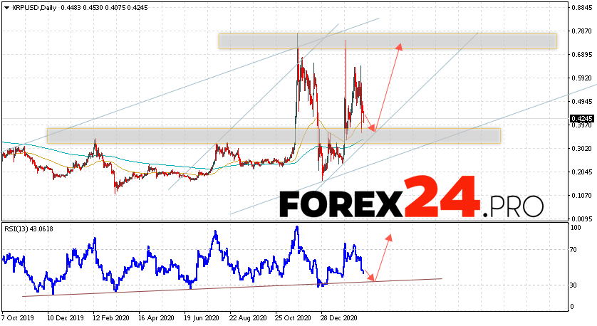 Cryptocurrency XRP Forecast and Analysis March 1 — 5, 2021