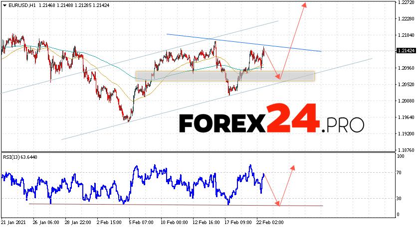 EUR/USD Forecast Euro Dollar February 23, 2021
