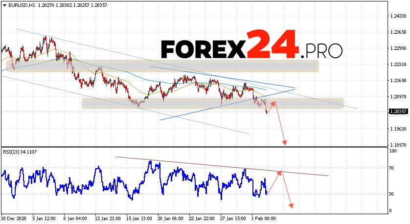 EUR/USD Forecast Euro Dollar February 3, 2021