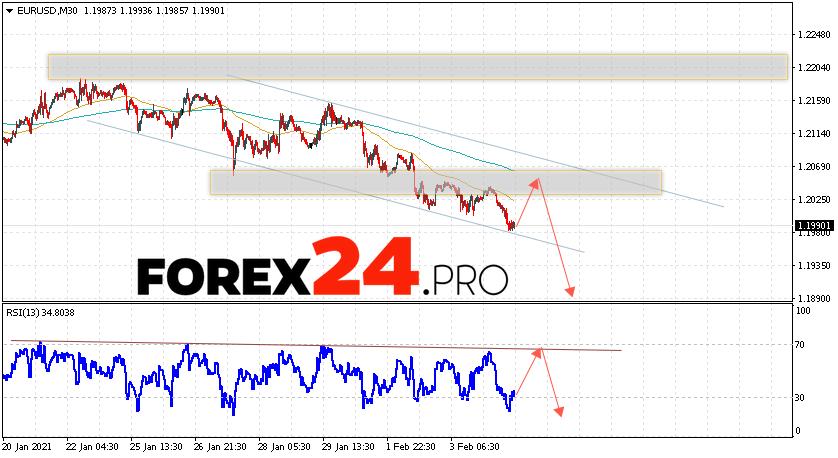 EUR/USD Forecast Euro Dollar February 5, 2021
