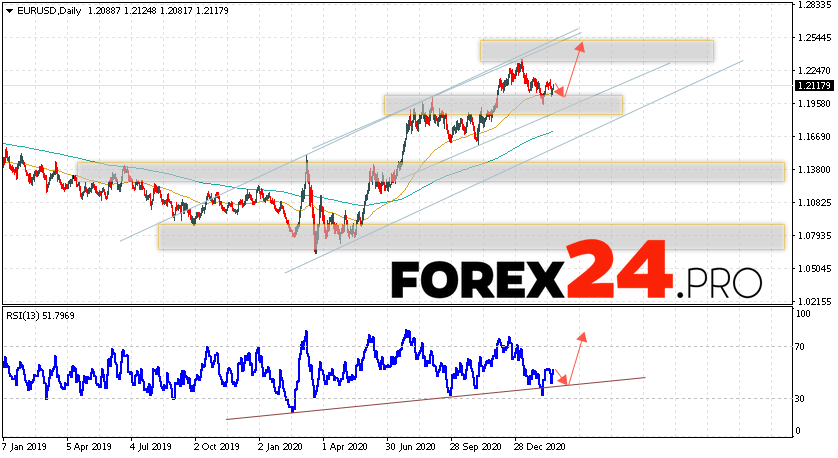 EUR/USD Forecast and Weekly Analysis February 22 — 26, 2021