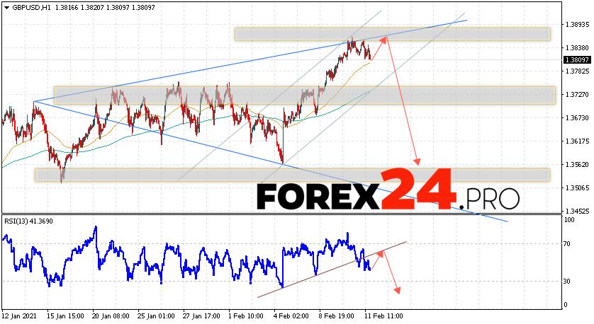 GBP/USD Forecast Pound Dollar February 12, 2021