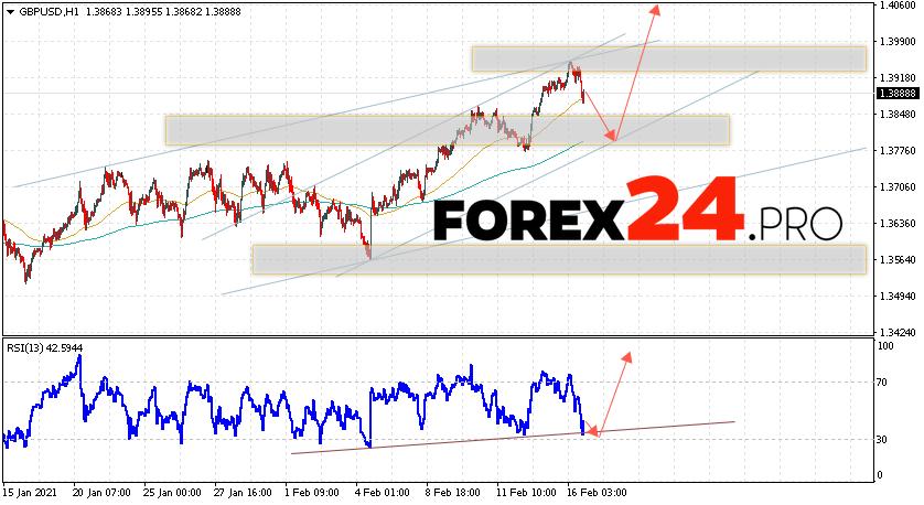 GBP/USD Forecast Pound Dollar February 17, 2021