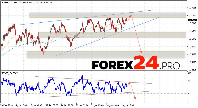 GBP/USD Forecast Pound Dollar February 2, 2021