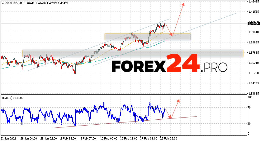 GBP/USD Forecast Pound Dollar February 23, 2021