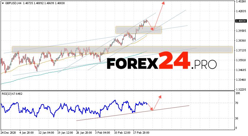 GBP/USD Forecast Pound Dollar February 24, 2021