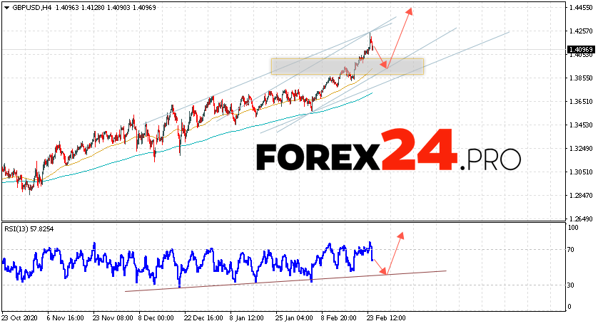 GBP/USD Forecast Pound Dollar February 25, 2021