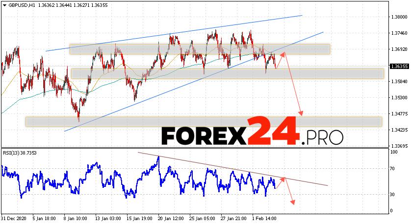 GBP/USD Forecast Pound Dollar February 4, 2021