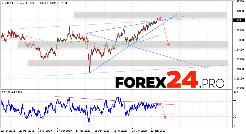 GBP/USD Forecast and Weekly Analysis February 15 — 19, 2021