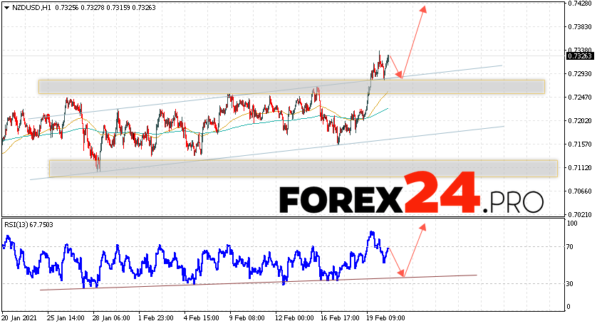 NZD/USD Forecast New Zealand Dollar February 23, 2021