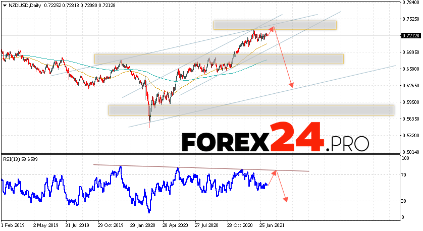 NZD/USD Forecast and Weekly Analysis February 15 — 19, 2021