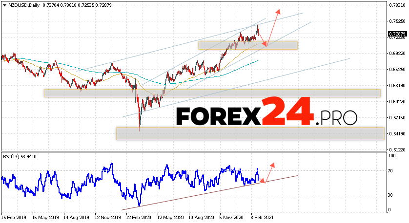 NZD/USD Forecast and Weekly Analysis March 1 — 5, 2021