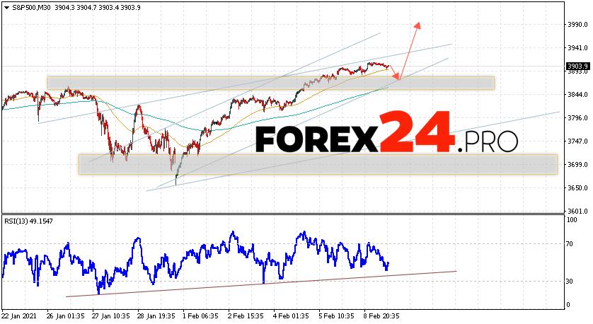 S&P 500 Forecast and Analysis February 10, 2021