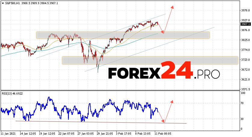 S&P 500 Forecast and Analysis February 12, 2021