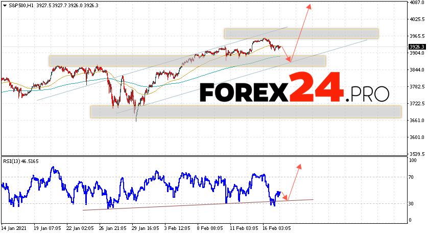 S&P 500 Forecast and Analysis February 18, 2021