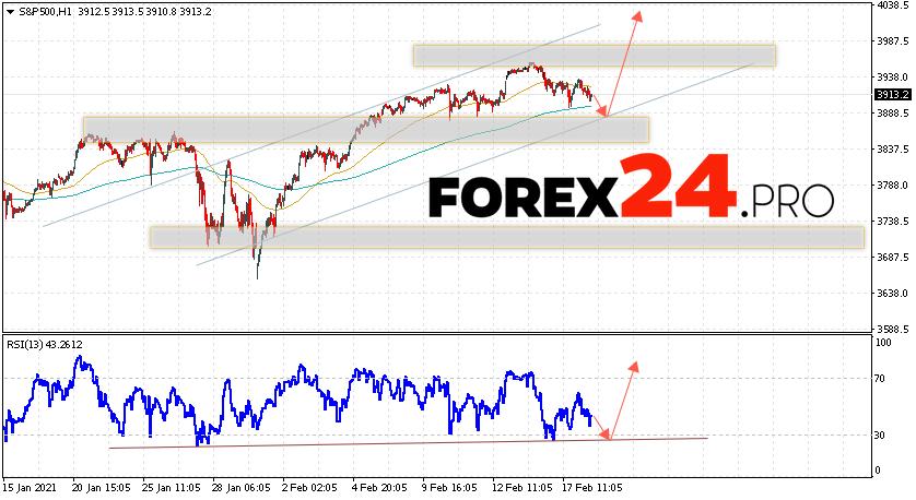 S&P 500 Forecast and Analysis February 19, 2021