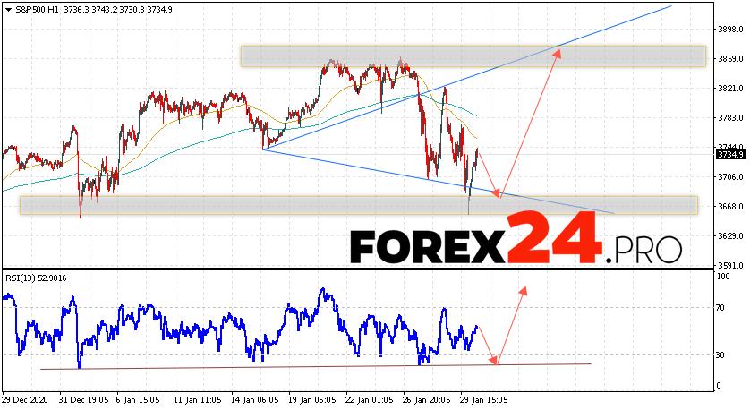 S&P 500 Forecast and Analysis February 2, 2021