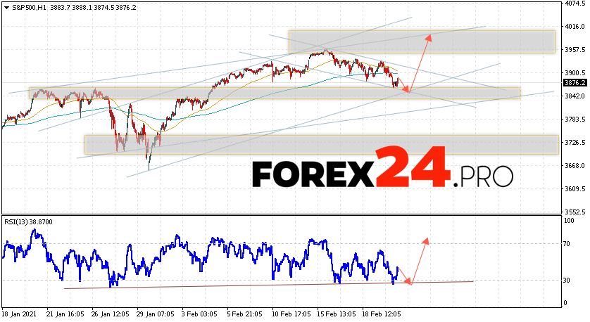 S&P 500 Forecast and Analysis February 23, 2021