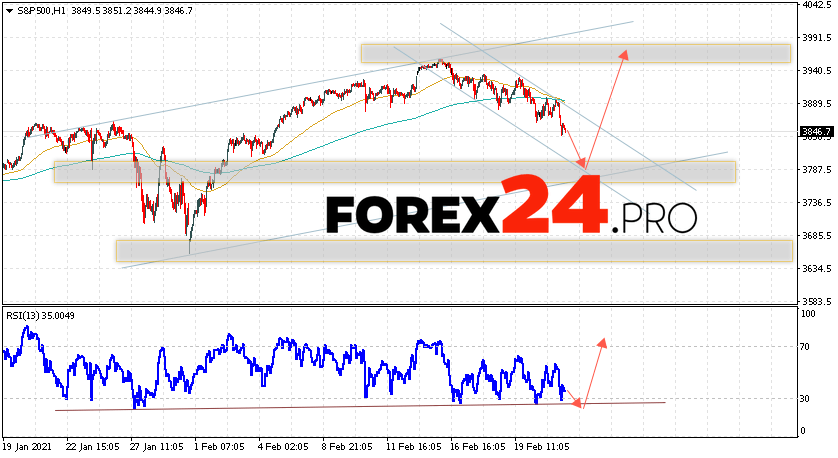 S&P 500 Forecast and Analysis February 24, 2021