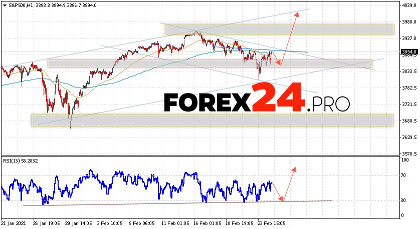 S&P 500 Forecast and Analysis February 25, 2021