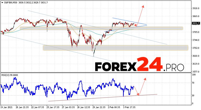 S&P 500 Forecast and Analysis February 5, 2021