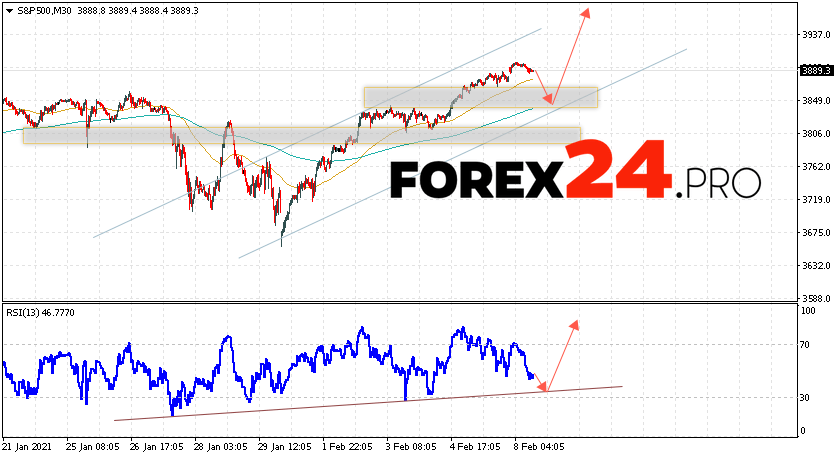 S&P 500 Forecast and Analysis February 9, 2021