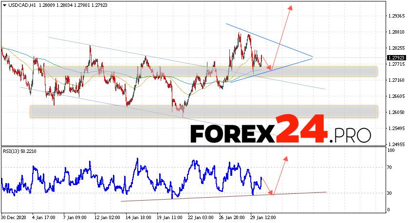USD/CAD Forecast Canadian Dollar February 2, 2021
