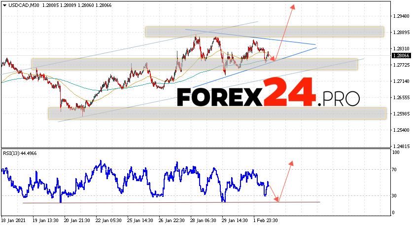 USD/CAD Forecast Canadian Dollar February 3, 2021