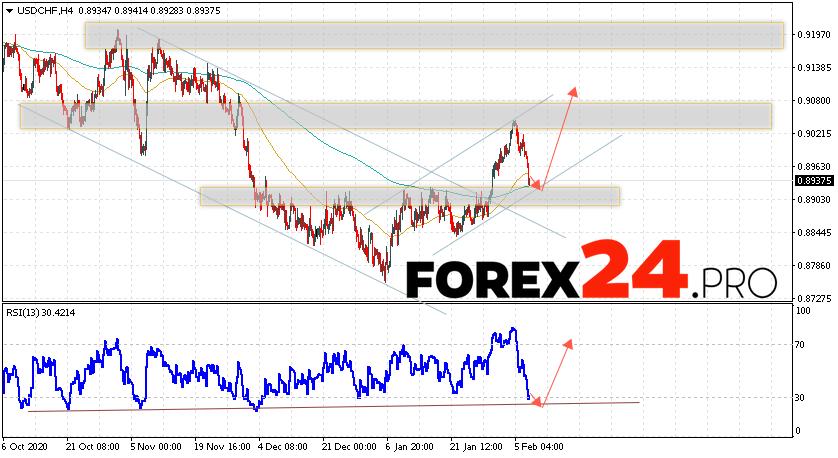 USD/CHF Forecast Dollar Franc February 10, 2021