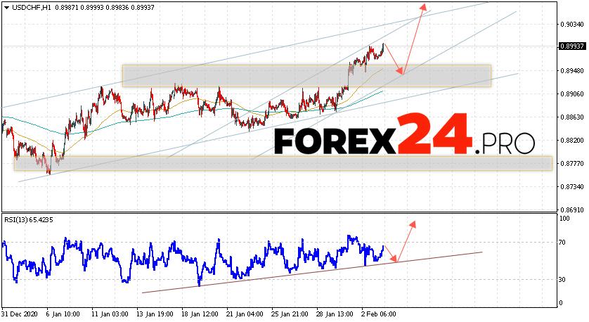 USD/CHF Forecast Dollar Franc February 4, 2021