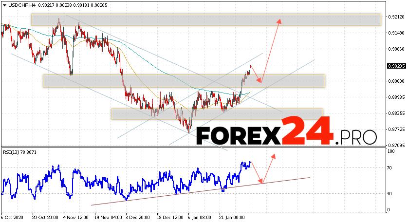 USD/CHF Forecast Dollar Franc February 5, 2021