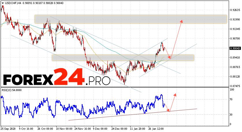 USD/CHF Forecast Dollar Franc February 9, 2021