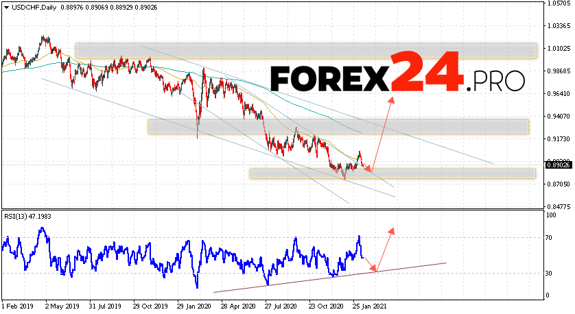 USD/CHF Forecast and Weekly Analysis February 15 — 19, 2021