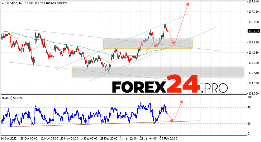 USD/JPY Forecast Japanese Yen February 19, 2021