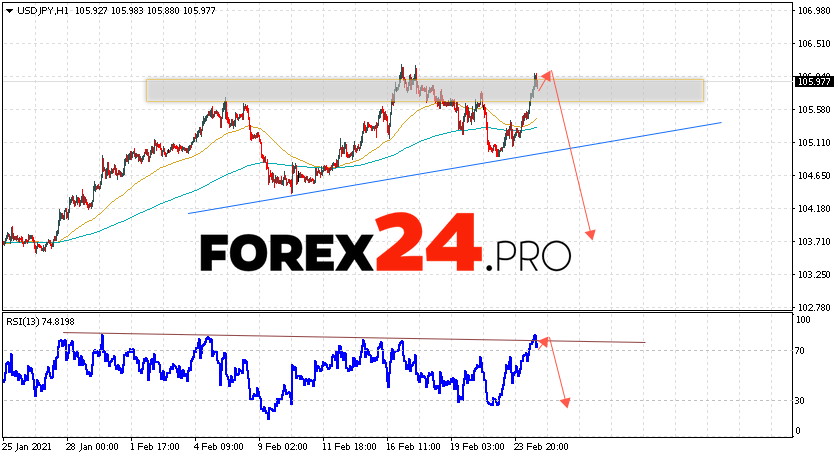 USD/JPY Forecast Japanese Yen February 25, 2021