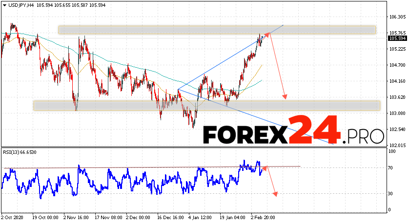 USD/JPY Forecast Japanese Yen February 9, 2021