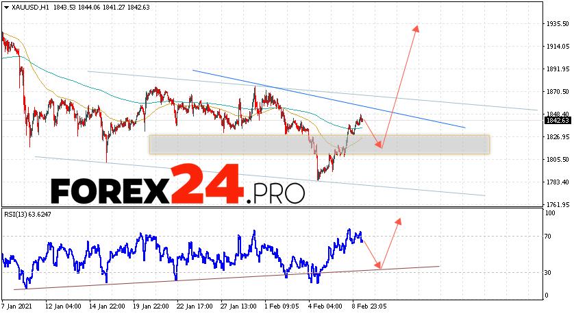 XAU/USD Forecast and GOLD analysis February 10, 2021