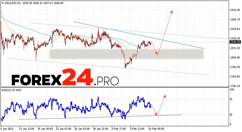 XAU/USD Forecast and GOLD analysis February 11, 2021
