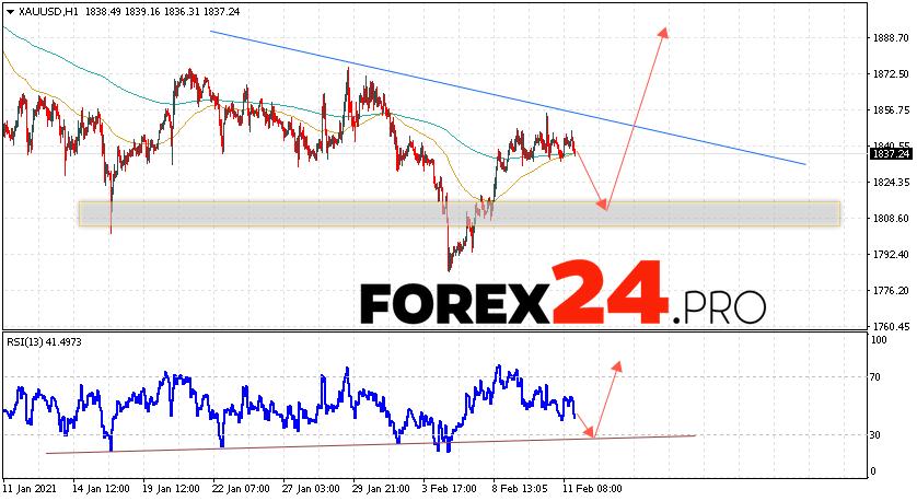XAU/USD Forecast and GOLD analysis February 12, 2021
