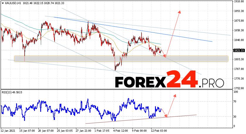 XAU/USD Forecast and GOLD analysis February 16, 2021