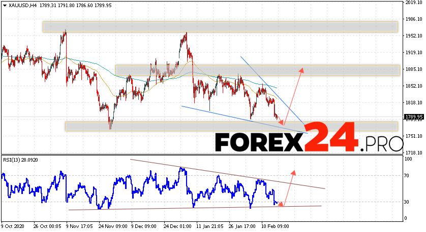 XAU/USD Forecast and GOLD analysis February 18, 2021