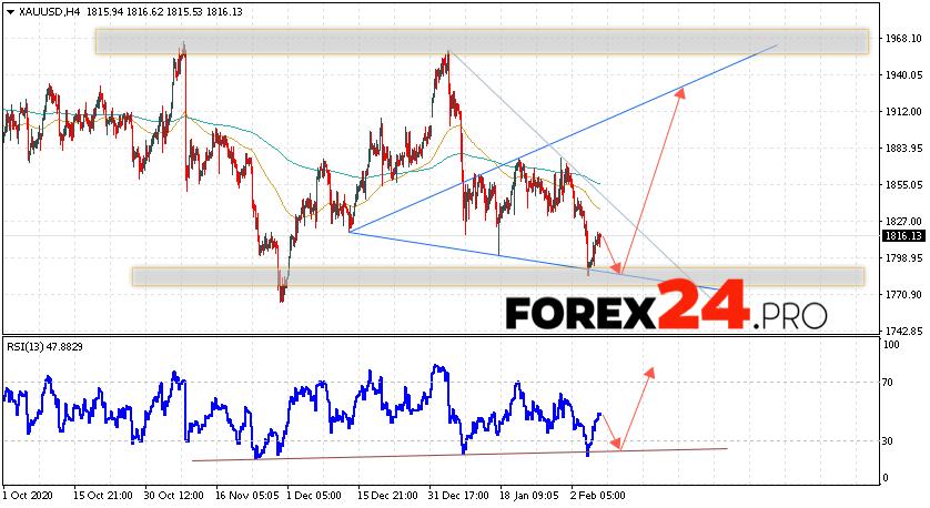 XAU/USD Forecast and GOLD analysis February 9, 2021